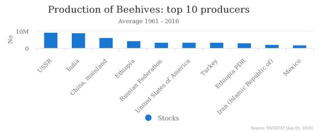 Production of Beehives: top ten producers 1961-2016