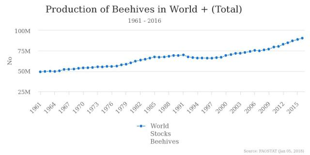 Production of Beehives world total 1961-2016