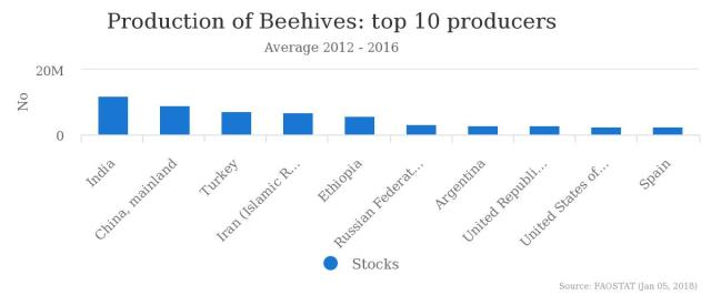 Production of Beehives: top ten producers 2012-2016
