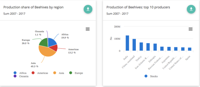 Production of Beehives by region/top ten producers 2007-2017