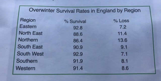 BBKA Annual overwinter survival rates in England by region