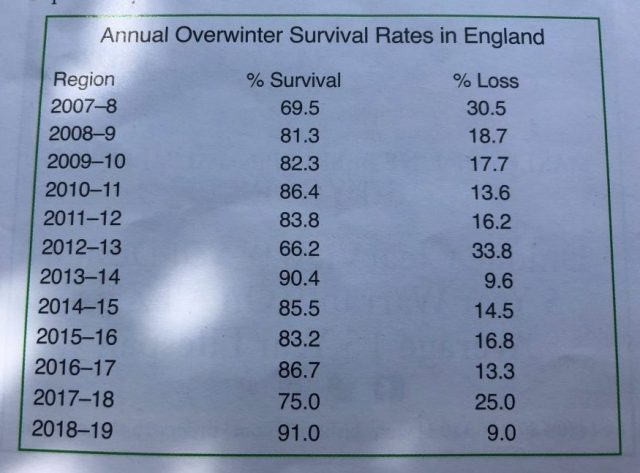 BBKA Annual overwinter survival rates in England